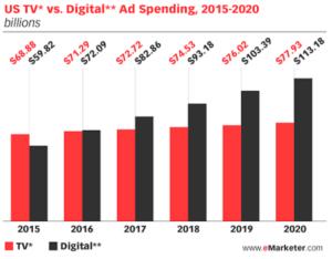 Digital Spending Chart